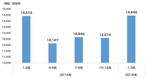 アイレップ決算_2015年1-3月_広告代理事業