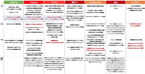 キャッシュレスサービス_決済_まとめ2019_7-9月