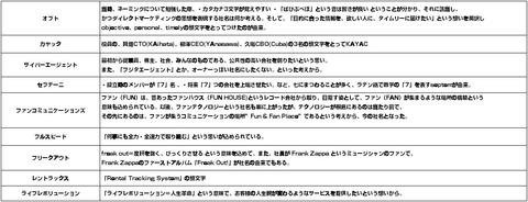 ネット系企業_名前由来4