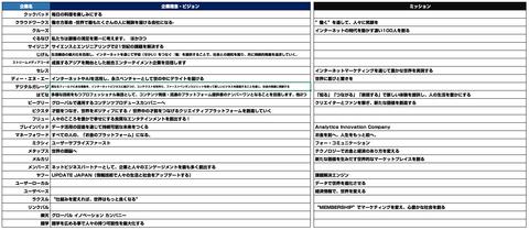 ネット企業_IT企業 _企業理念_広告