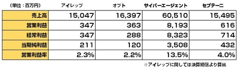 主要ネット広告代理店決算_2015年1-3月