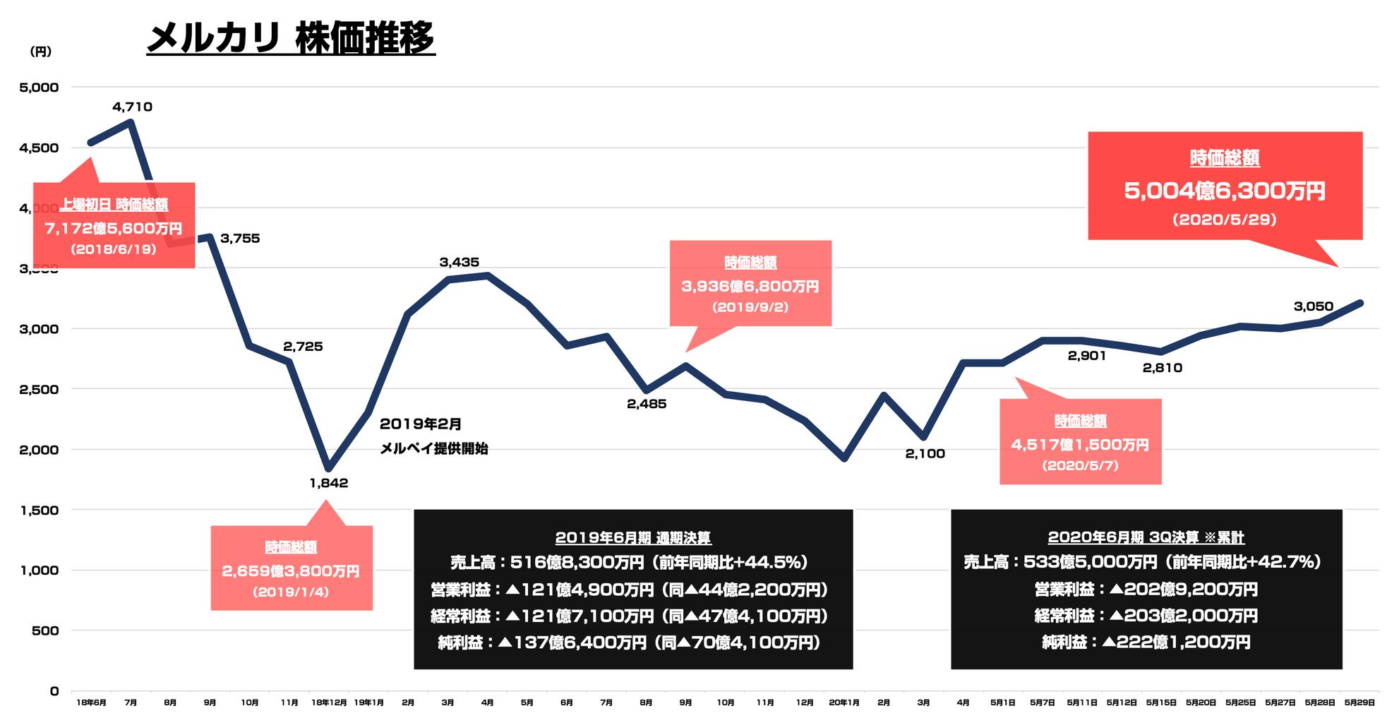 株価 ebay [EBAY]イーベイ 企業概要・株価・配当金・利回り・増配状況