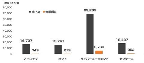 大手ネット代理店_決算比較2015年7-9月