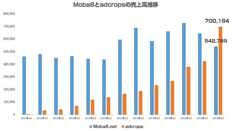 Moba8_adcrops売上比較