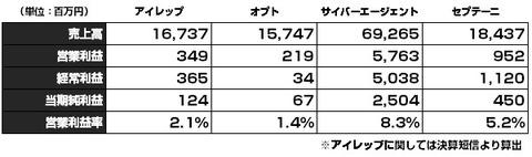 大手ネット代理店_決算比較2015年7-9月2