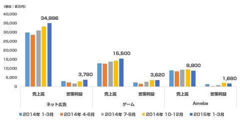 サイバーエージェント決算_2015年1-3月グラフ