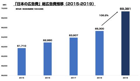 日本の広告費2019まとめ一覧