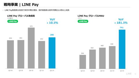 LINE_2019年業績9