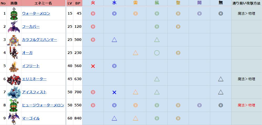 KHDR 攻略 イベント 図鑑を埋めよう!