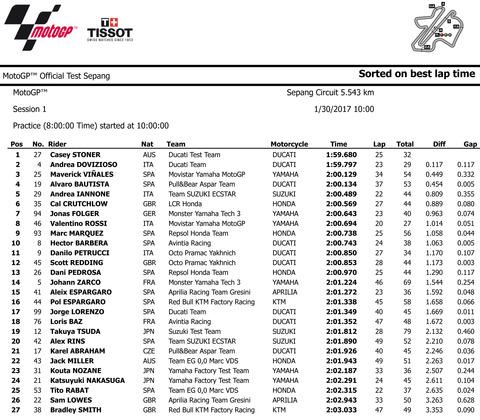 2017_MotoGP_Test__Sepang_classification_1