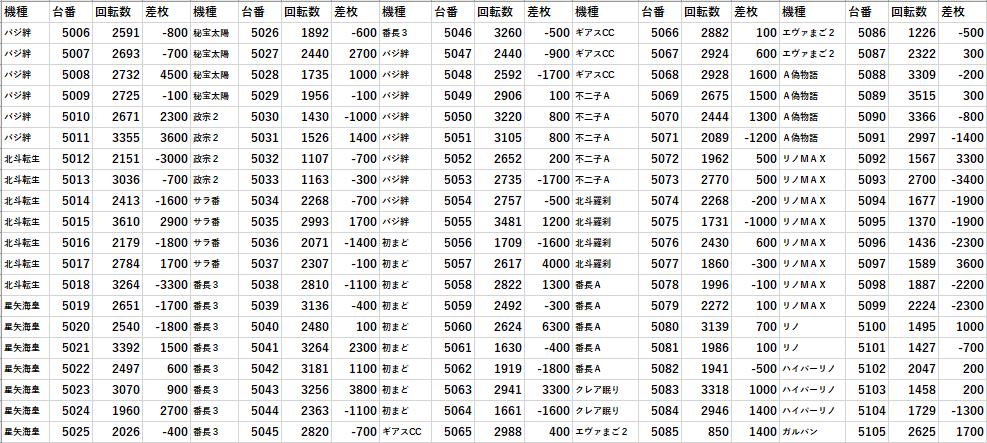データ 楽園 川崎