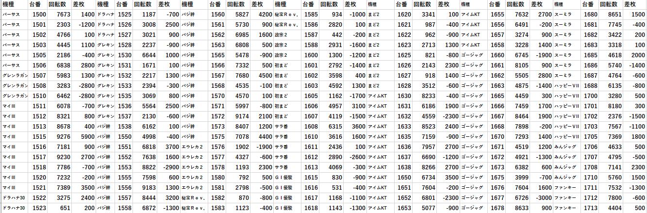 渋谷 データ 楽園