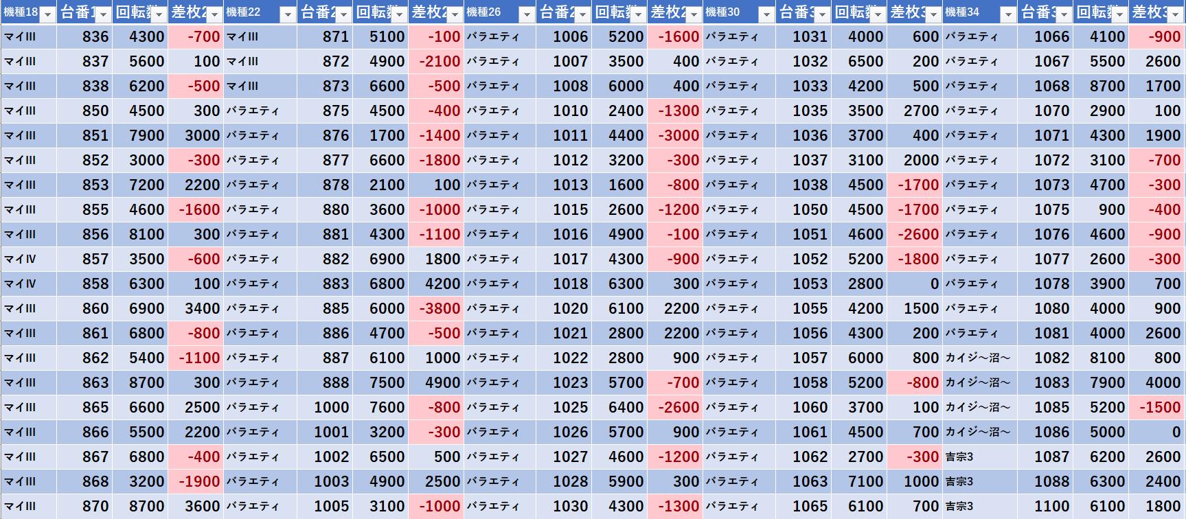 ジュラク 王子 データ 1/11(月) ジュラク王子店 出玉・差枚データ詳細