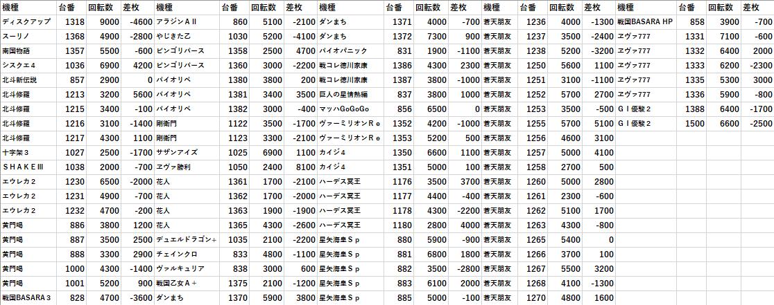 金沢 データ イーゾーン