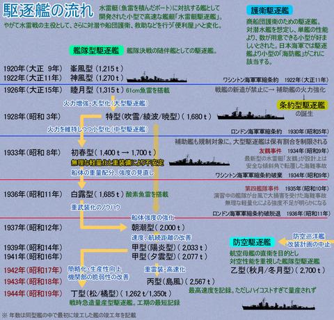 駆逐艦のコピー