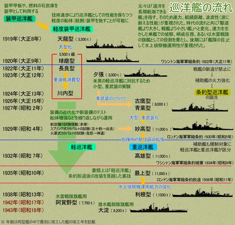 巡洋艦2のコピー