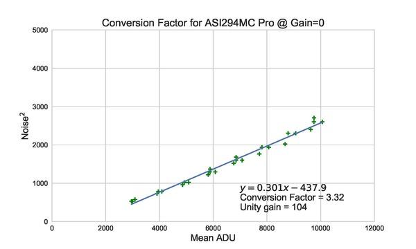 Conversion_ASI294MC_Pro_Factor_CFA_madmean