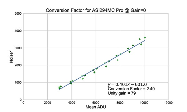 Conversion_ASI294MC_Pro_Factor_RGB_std