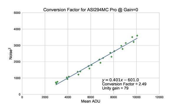 Conversion_ASI294MC_Pro_Factor_RGB_std