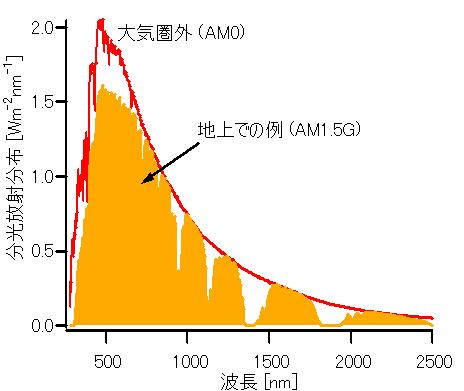 SunLightSpectrum-280-2500nm-J