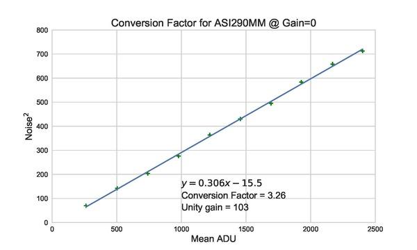 Conversion_Factor_ASI290MM_std