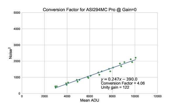 Conversion_ASI294MC_Pro_Factor_RGB_madmean