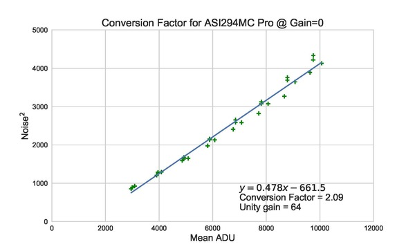 Conversion_ASI294MC_Pro_Factor_CFA_std1