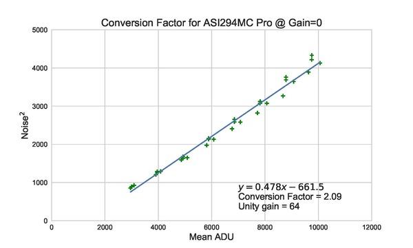 Conversion_ASI294MC_Pro_Factor_CFA_std1