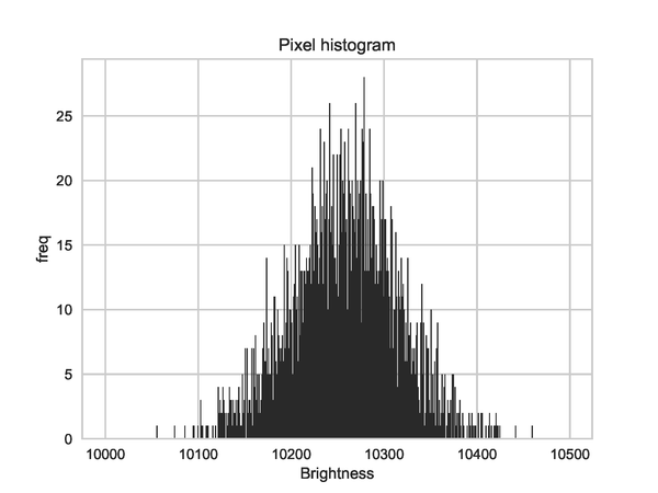 histgram_50x50