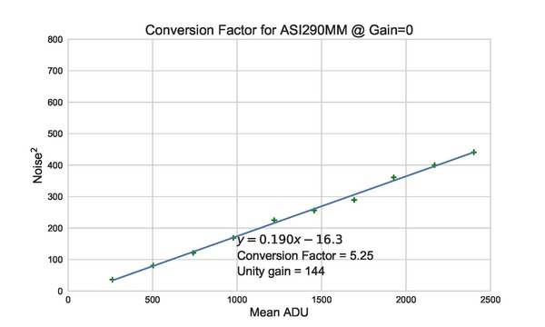 Conversion_Factor_ASI290MM_madmean