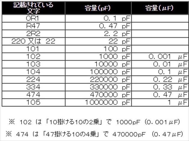 コンデンサ容量表_R