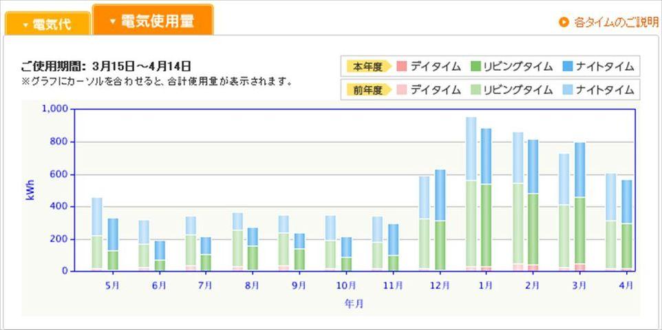 電気使用料前年度比較_R