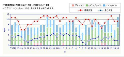 8月の電気使用量_R