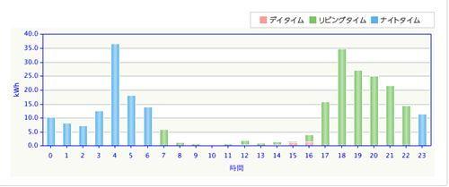 8月の時間帯別電気使用量_R