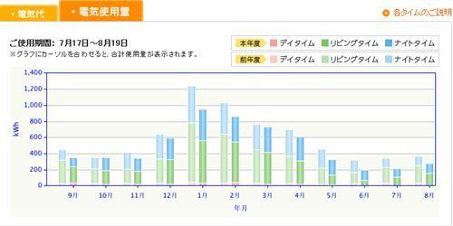 年間電気使用量_R