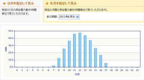 8月時間別発電量_R