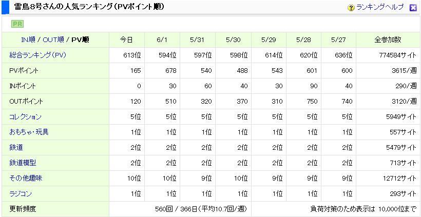 日本ブログ村 6月2日時点のPVランキング