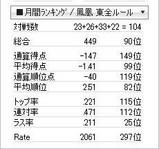 tenhou_prof_20091130