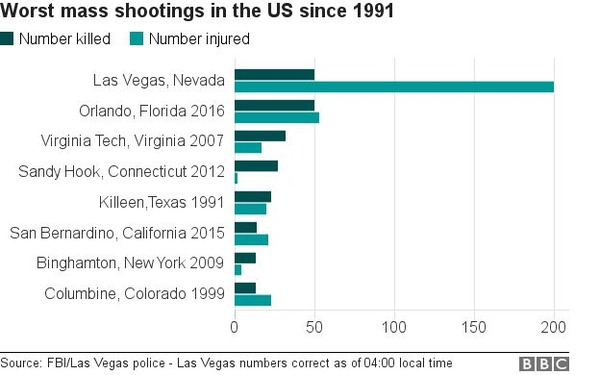 _98103926_chart_mass_shootings_us