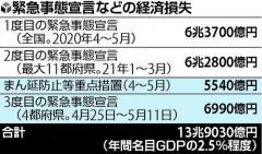 3度目「緊急事態」で経済損失は…17日間で7000億円