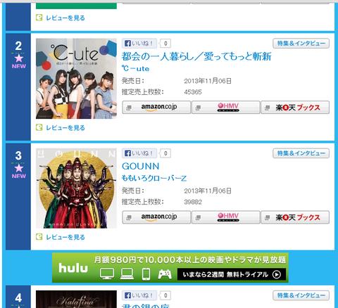 ももクロ新曲「GOUNN」売上39,882枚、オリコンデイリー3位発進