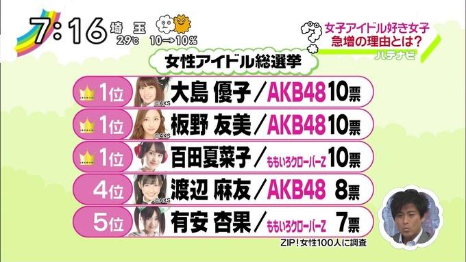 【ももクロ】ZIP!版アイドル総選挙で百田夏菜子が1位!など