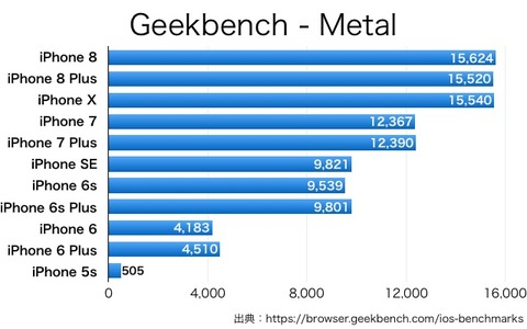 iPhoneX8-Geekbench-3