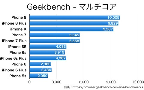 iPhoneX8-Geekbench-2