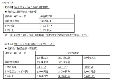 稲畑産業株主優待変更