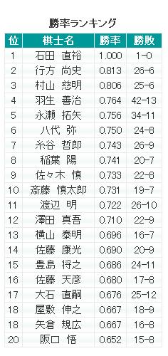 shogishouritsu