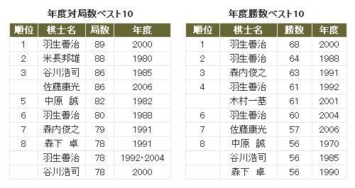 shogi-rekidaikiroku