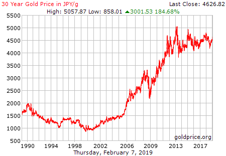 gold_30_year_g_jpy