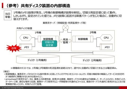 【えぇ・・・】東証 システム障害の原因判明、酷すぎる