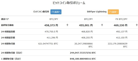 【朗報】ビットコインさん、またもとんでもない速度で上昇し始める!一時47万円台をマーク!の画像